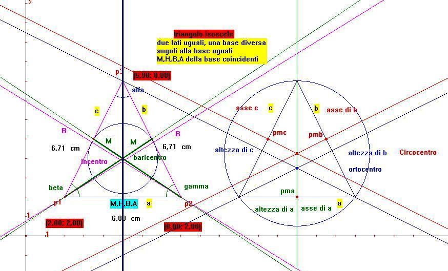 equazioni e formule per calcolo analitico su triangolo isoscele